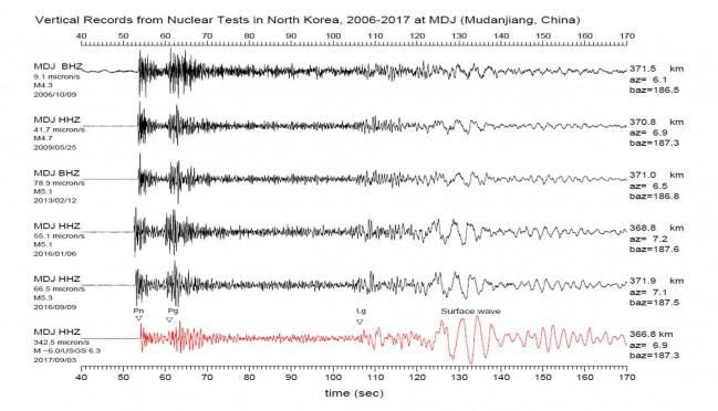 중국 헤이룽장성 무단장 관측소의 자료를 통해 1차부터 6차까지 핵실험 지진파의 규모를 계산해 봤다. 규모 계산은 측정 자료가 무엇인지에 따라, 또 계산식이 무엇인지에 따라 다 다르다. - 김원영 제공